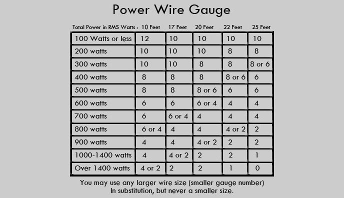 Installation tips for stereo amplifiers car audio amp installation wire chart wire chart to compute system current draw requirements greentooth Gallery